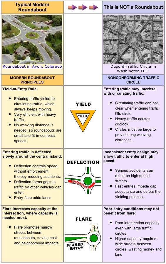 Traffic Circles vs Roundabouts_