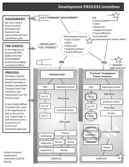 EDC Development Chart